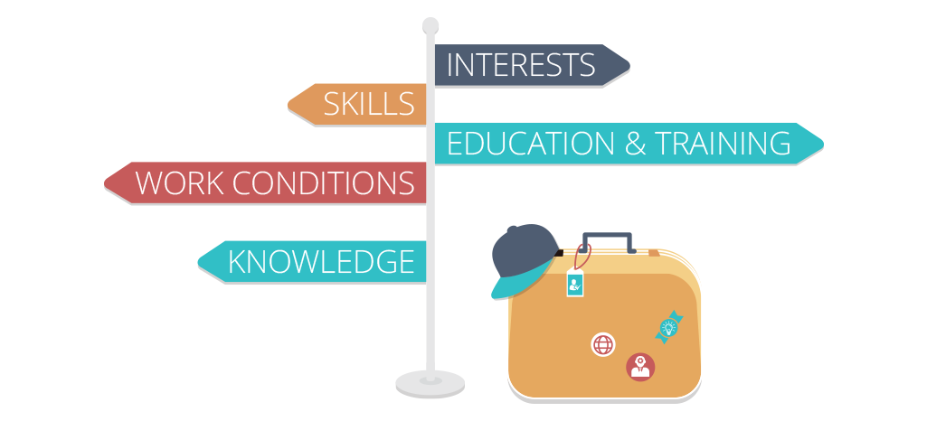 career interest profile Onet interest profiler test is a free career assessment for finding work interests take an interest profiler to find your dream career onet interest profiler test is a free career assessment for finding work interests take an interest profiler to find your dream career.